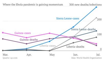 Ebola pandemic chart