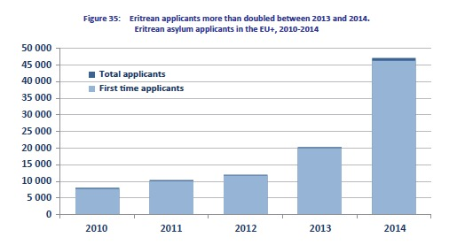 Eritrea EU asylum applications