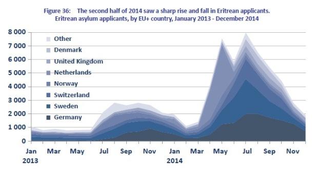 Eritrean asylum trends