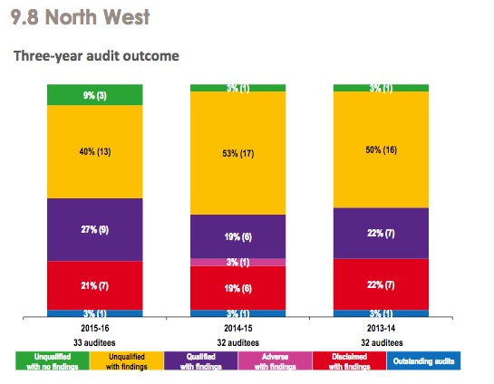 north-west-audit